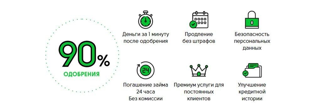 Преимущества микрозаймов Cash-U