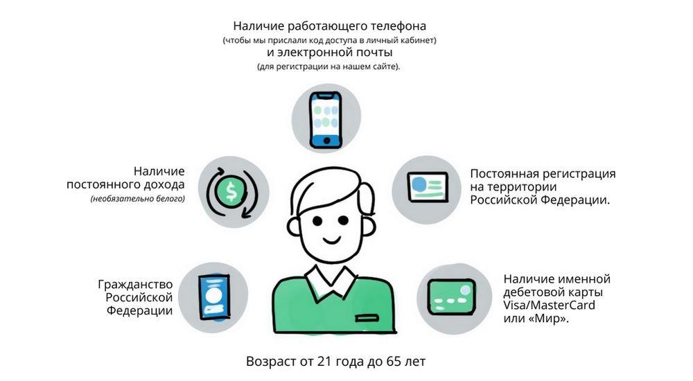 Требования МФО Турбозайм к заемщику